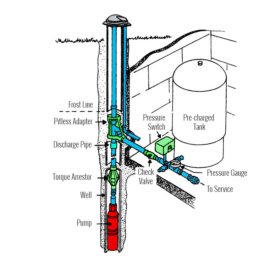 Submersible Pump System Diagram Reinvent Your Wiring 220 Volt Systems Marshall Well Drilling Ontario Rh Marshallwelldrilling Com Myers
